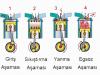 Dört zamanlı motor döngüsü nedir